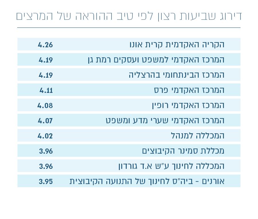 עשרת המוסדות עם המרצים הטובים ביותר