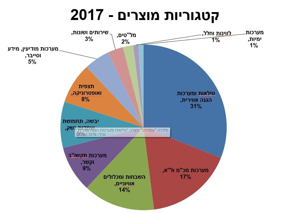 Defense industry of Israel 2600615-46