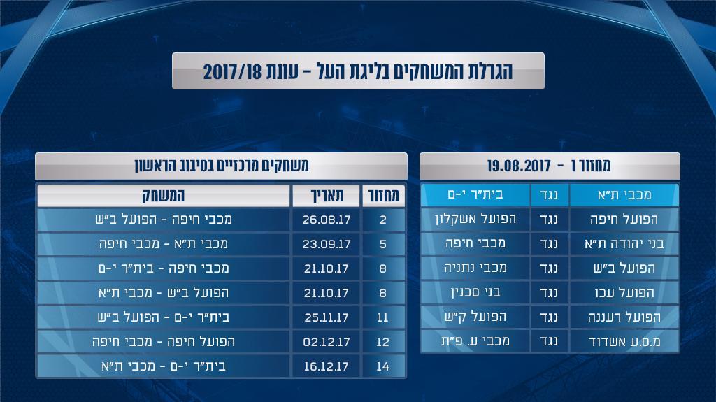 לוח משחקי ליגת העל 2017/18: מכבי תל אביב מול בית