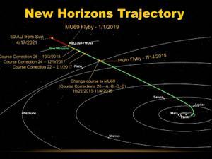 """""""4 מיליארד ק""""מ מהבית"""" הגשושית """"ניו הורייזונס"""" של נאס""""א הגיעה למקום  הרחוק ביותר במערכת השמש שאי-פעם נחקר"""