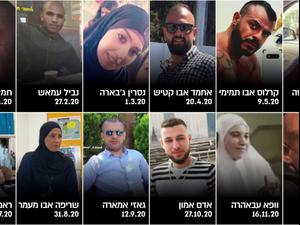 """113 הרוגים במגזר הערבי ב-2020: """"2021 תהיה מדממת יותר""""  31.12.20. יואב איתיאל"""