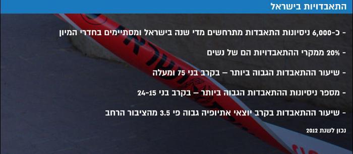 500 איש מתאבדים בישראל מדי שנה בגלל חובות לבנקים – אך השרים מתעלמים 1975936-46