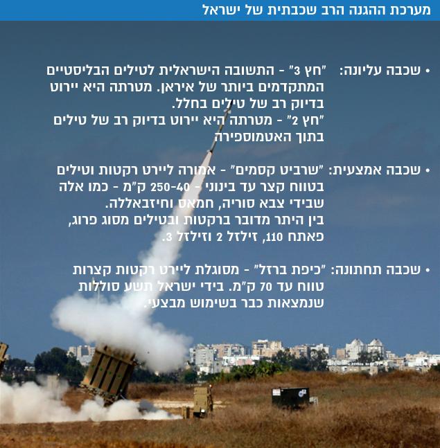 ליירט את האיומים בחלל: כשטילים בליסטיים ישוגרו לעבר ישראל 2034606-46