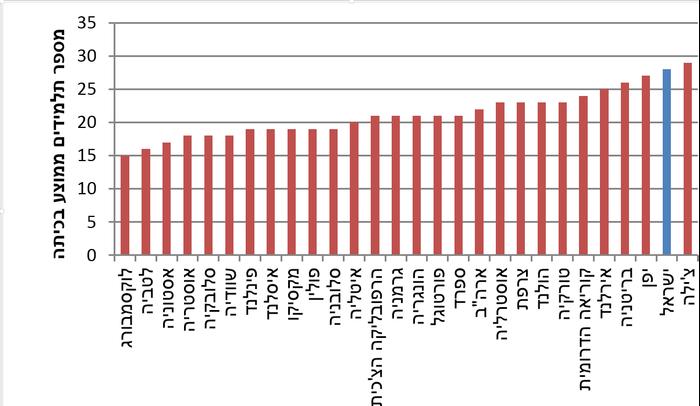 """מספר תלמידים ממוצע בכיתה בחינוך היסודי (יח""""צ)"""