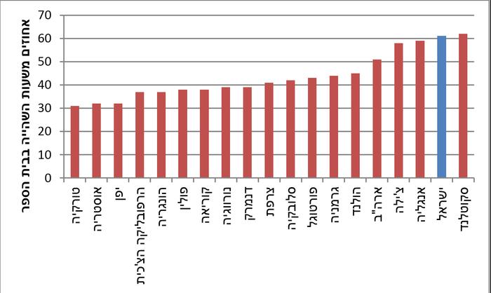 """האחוז הממוצע משעות השהייה בבית הספר שבהן המורים נמצאים בכיתות (יח""""צ)"""