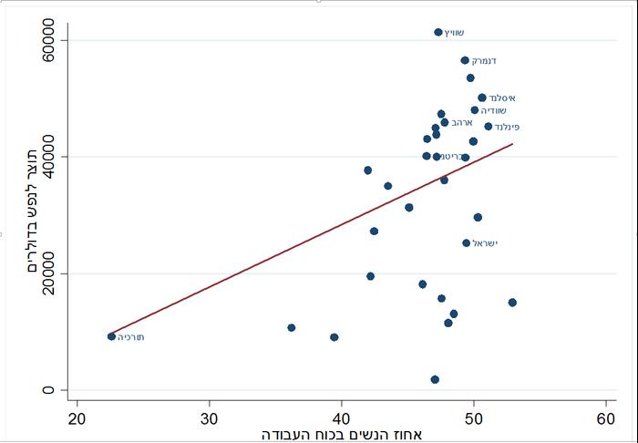 """שיעור נשים מכוח העבודה מול תוצר (יח""""צ)"""