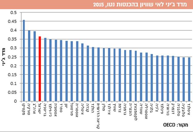 מדד ג'יני לאי שוויון בהכנסות נטו, 2015