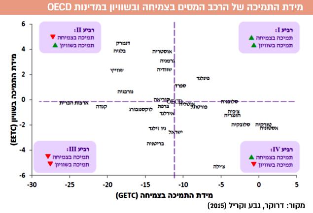 מידת התמיכה של הרכב המסים בצמיחה ובשוויון במדינות OECD.