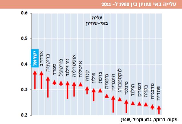 עלייה באי השוויון בין 1980 ל- 2011.