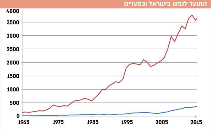 התוצר לנפש בישראל ובמצרים