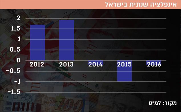 אינפלציה שנתית בישראל