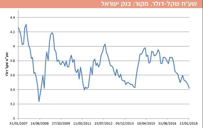 """שע""""ח שקל-דולר. מקור: בנק ישראל (עיבוד תמונה)"""