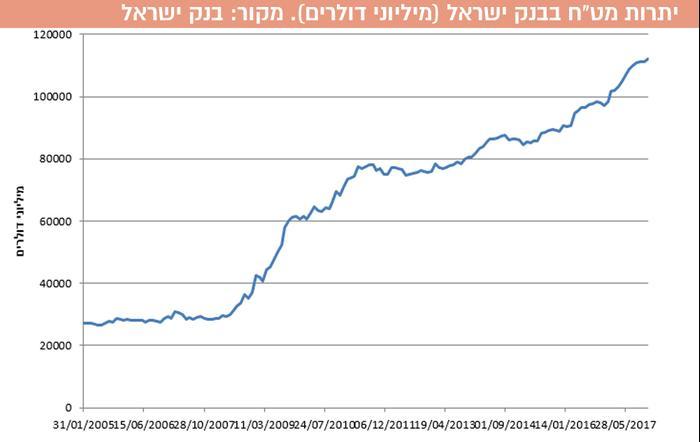 """יתרות מט""""ח בבנק ישראל (מיליוני דולרים). מקור: בנק ישראל (עיבוד תמונה)"""
