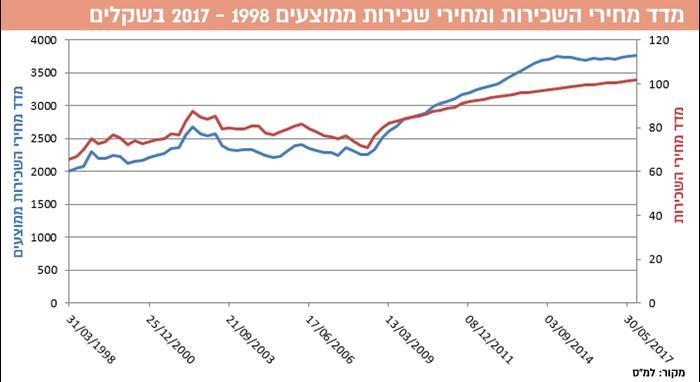 מדד מחירי הדירות ומחירי דירות ממוצעים 1998 - 2017 (עיבוד תמונה)