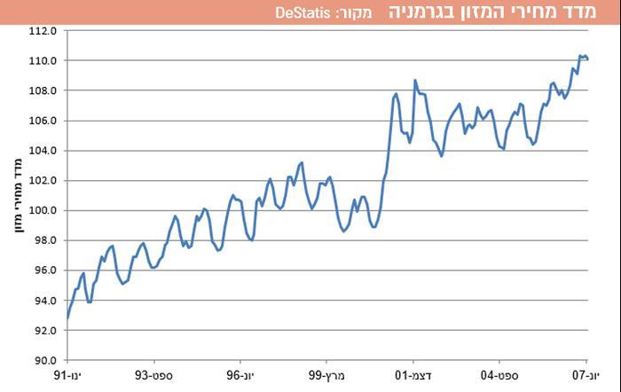 מדד מחירי המזון בגרמניה (עיבוד תמונה)