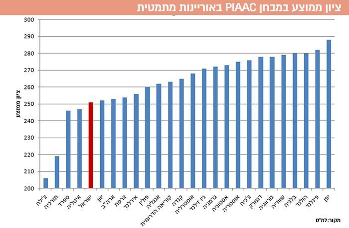 ציון ממוצע במבחן PIAAC באוריינות מתמטית (עיבוד תמונה)