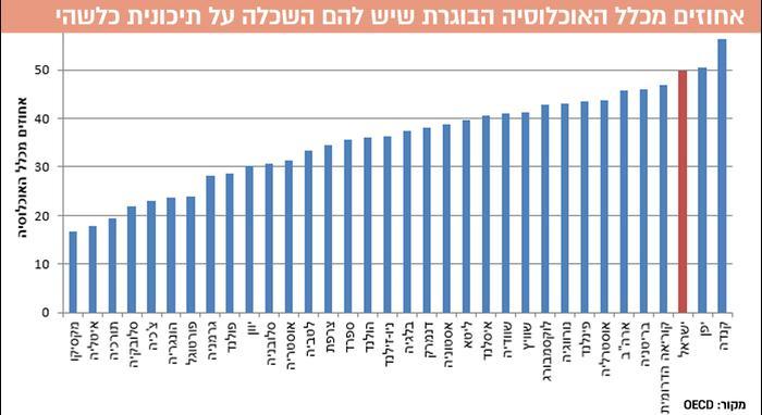 אחוזים מכלל האוכלוסיה הבוגרת שיש להם השכלה על תיכונית כל שכשהי (עיבוד תמונה)