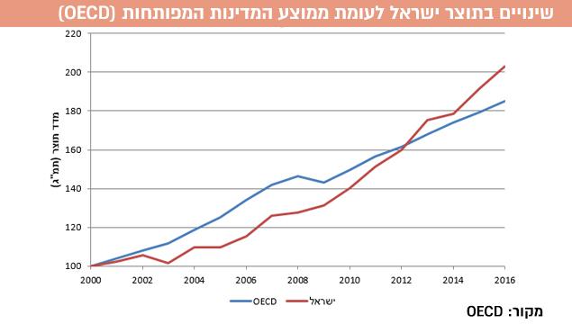 שינויים בתוצר ישראל לעומת ממוצע המדינות המפותחות (OECD). מקור: OECD (עיבוד תמונה)