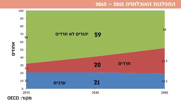התפלגות האוכלוסיה 2015 – 2065 (עיבוד תמונה)