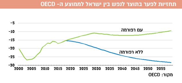 תחזיות לפער בתוצר לנפש בין ישראל לממוצע ה- OECD (עיבוד תמונה)