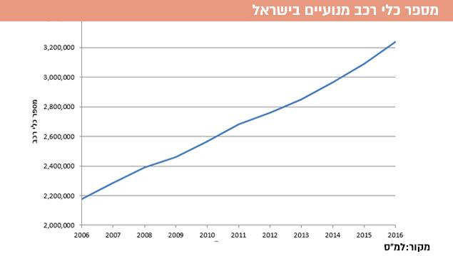 מספר כלי רכב מנועיים בישראל (עיבוד תמונה)