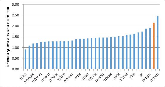 """תרשים 2 : מדד ה- OECD לאיכות הרגולציה בשווקי מוצרים (PMR) (יח""""צ , מקור: OECD)"""