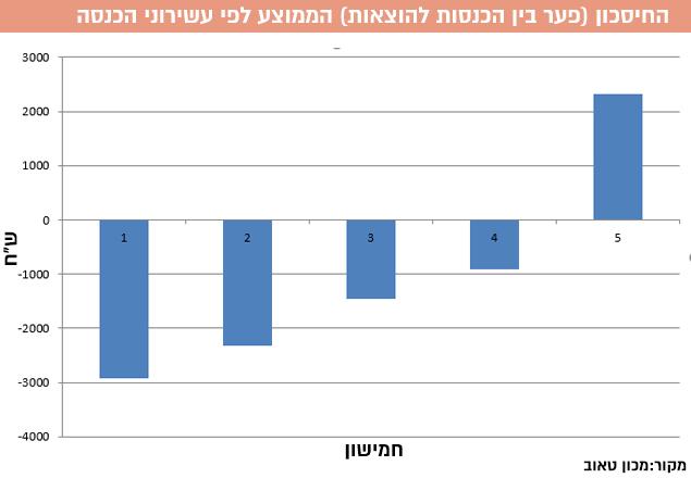 החסכון (פער בין הכנסות להוצאות) הממוצע לפי עשירוני הכנסה. מקור: מכון טאוב (עיבוד תמונה)