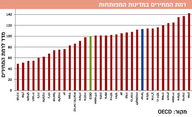 רמת המחירים בישראל מול העולם (מערכת וואלה! NEWS , OECD)