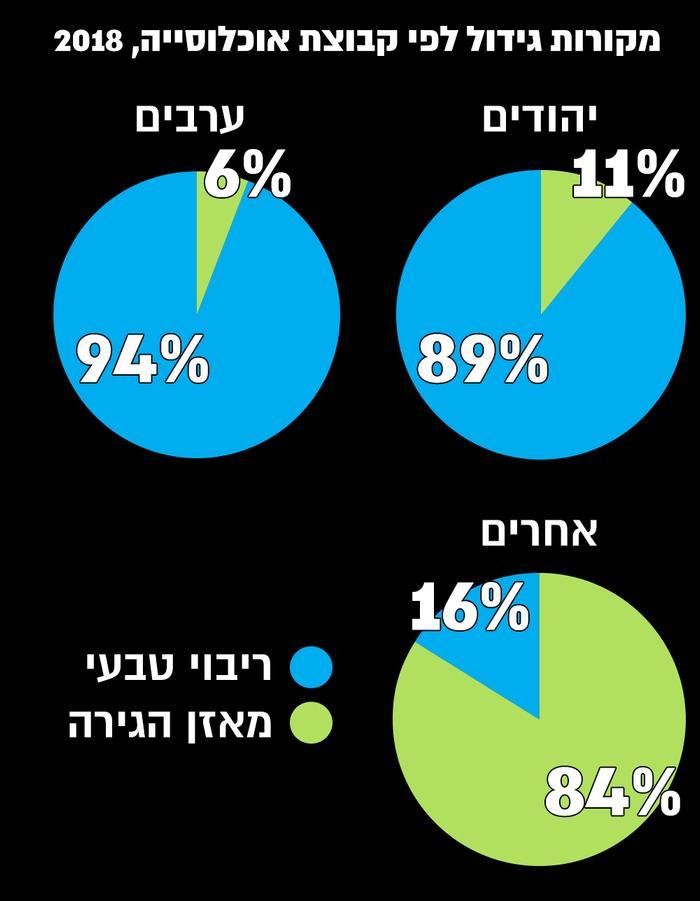 Le marché de l'information d'Israël à partir de 2018 (site officiel)