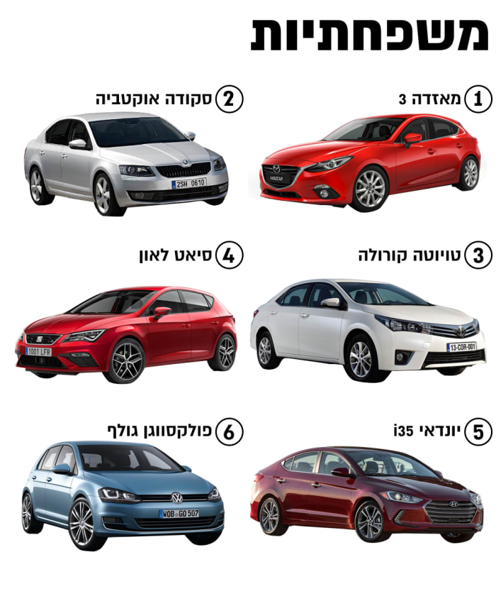 מרענן מי המכוניות שחיפשנו הכי הרבה בלוח יד 2? - וואלה! רכב EC-07
